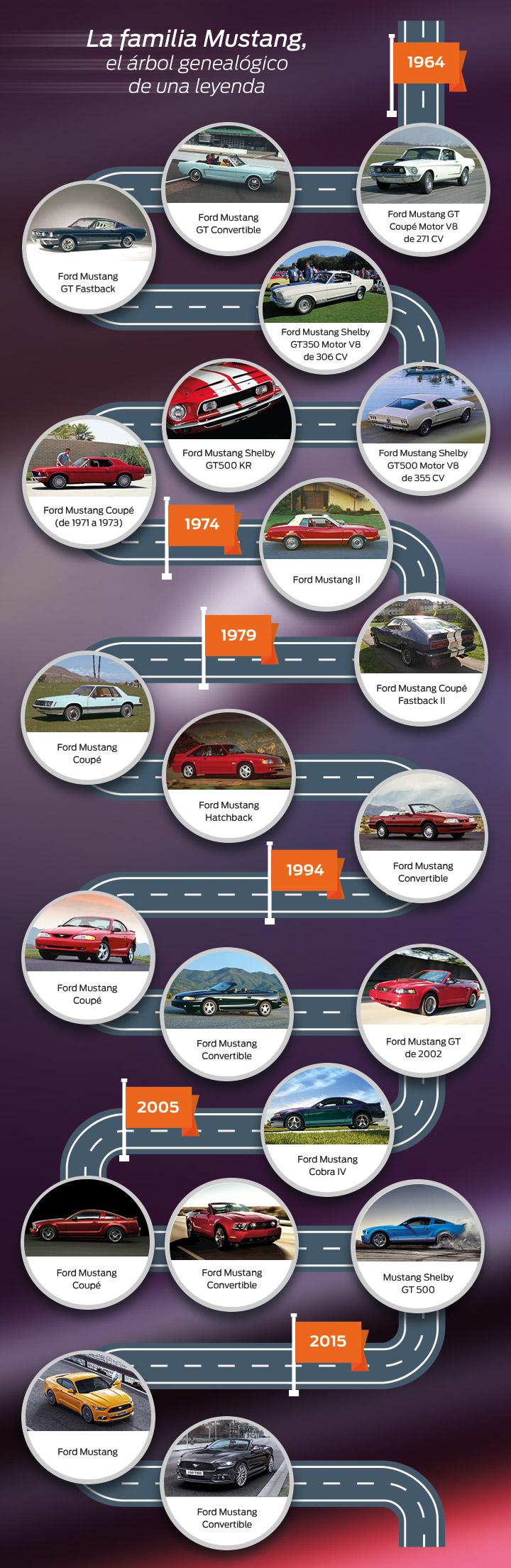 El árbol genealógico del Ford Mustang